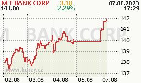 M&T BANK CORP MTB - aktuální graf online