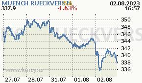 MUENCH RUECKVERS N MUV2.DE - aktuální graf online