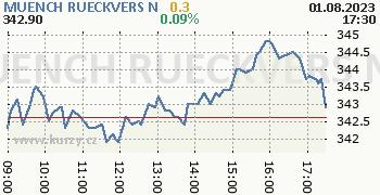 MUENCH RUECKVERS N online graf 1 den, formát 350 x 180 (px) PNG