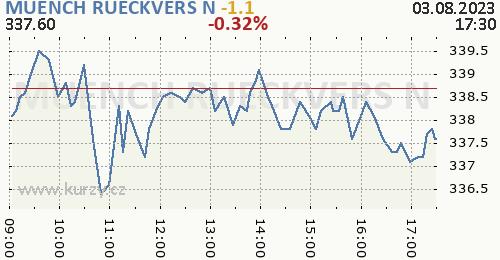 MUENCH RUECKVERS N online graf 1 den, formát 500 x 260 (px) PNG