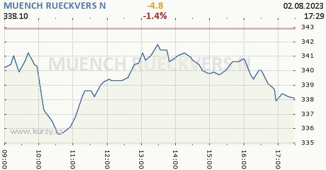 MUENCH RUECKVERS N online graf 1 den, formát 670 x 350 (px) PNG