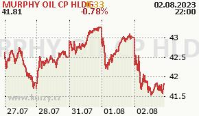 MURPHY OIL CP HLDG MUR - aktuální graf online
