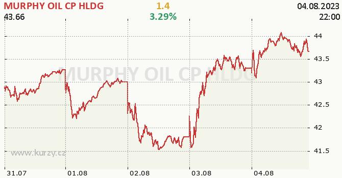MURPHY OIL CP HLDG - aktuální graf online