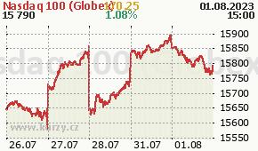 Nasdaq 100 (Globex) NDX - aktuální graf online