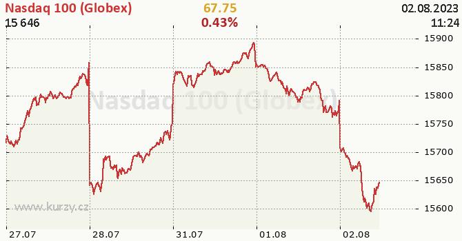Nasdaq 100 (Globex) - aktuální graf online