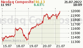 Nasdaq Composite IXIC - aktuální graf online