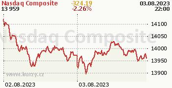 Nasdaq Composite online graf 2 dny, formát 350 x 180 (px) PNG