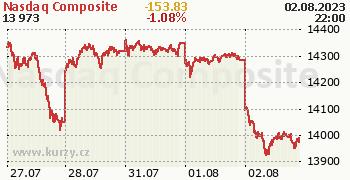 Nasdaq Composite online graf 5 dnů, formát 350 x 180 (px) PNG