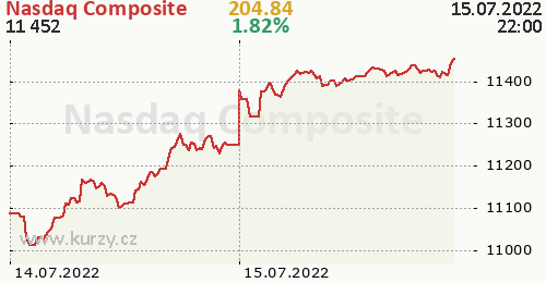 Nasdaq Composite online graf 2 dny, formát 500 x 260 (px) PNG