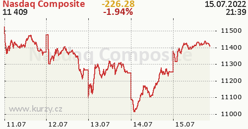 Nasdaq Composite online graf 5 dnů, formát 500 x 260 (px) PNG