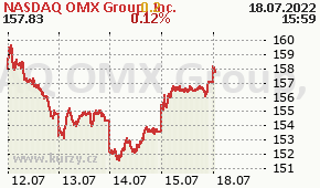 NASDAQ OMX Group, Inc. NDAQ - aktuální graf online