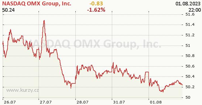 NASDAQ OMX Group, Inc. - aktuální graf online