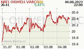 NATL OILWELL VARCO NOV - aktuální graf online