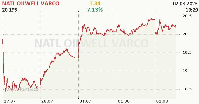 NATL OILWELL VARCO - aktuální graf online