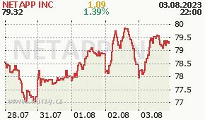 NETAPP INC NTAP - aktuální graf online