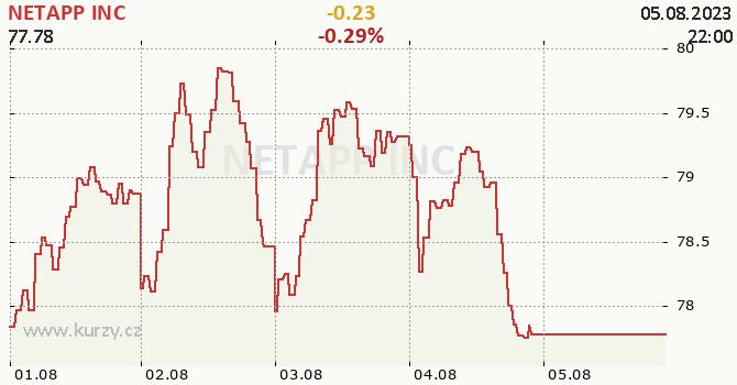 NETAPP INC - aktuální graf online