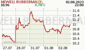 NEWELL RUBBERMAID NWL - aktuální graf online