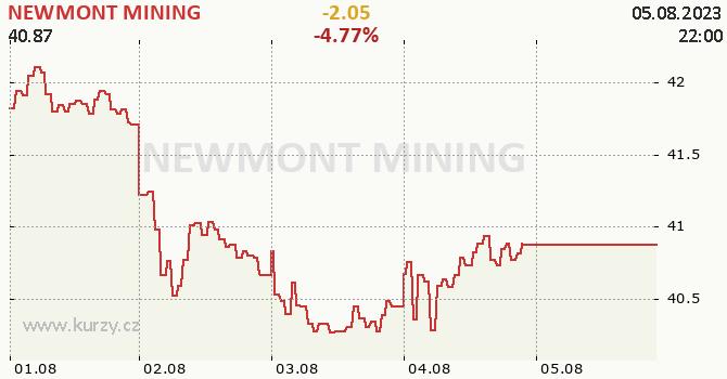 NEWMONT MINING - aktuální graf online