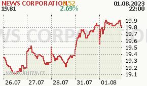 NEWS CORPORATION NWSA - aktuální graf online