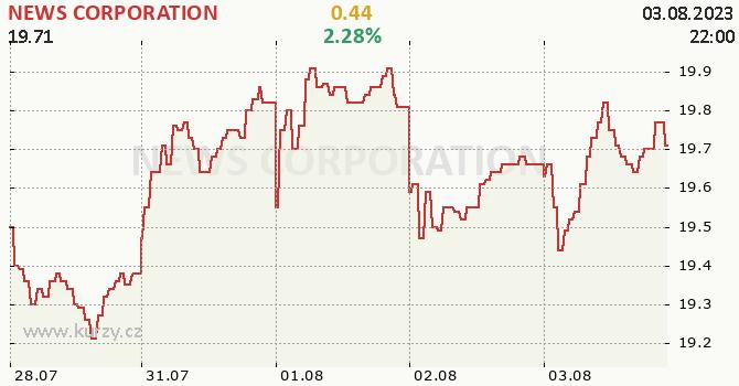 NEWS CORPORATION - aktuální graf online