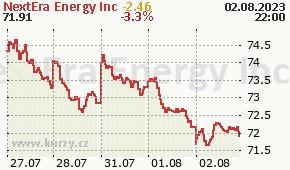 NextEra Energy Inc NEE - aktuální graf online