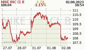 NIKE INC CL B NKE - aktuální graf online