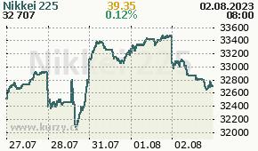 Nikkei 225 N225 - aktuální graf online