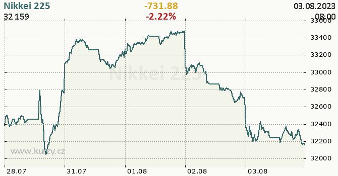 Nikkei 225 - aktuální graf online