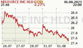 NISOURCE INC HLDG CO NI - aktuální graf online