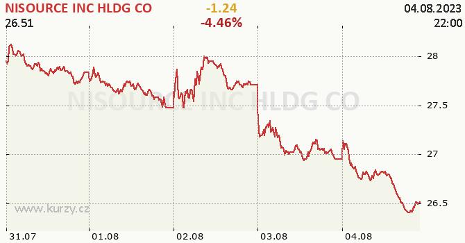 NISOURCE INC HLDG CO - aktuální graf online