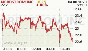 NORDSTROM INC JWN - aktuální graf online
