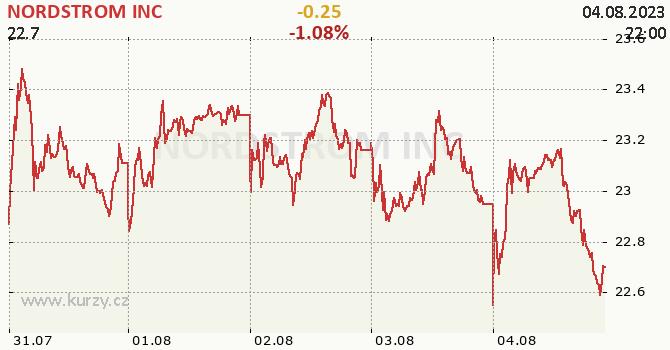 NORDSTROM INC - aktuální graf online