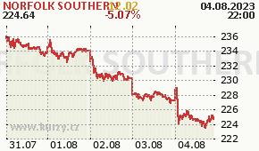 NORFOLK SOUTHERN NSC - aktuální graf online