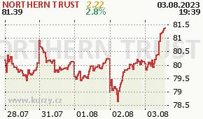 NORTHERN TRUST NTRS - aktuální graf online