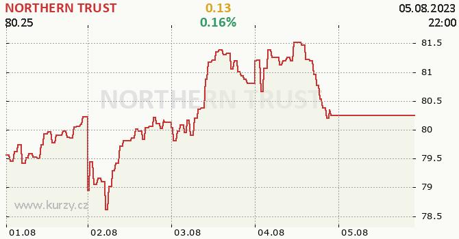 NORTHERN TRUST - aktuální graf online