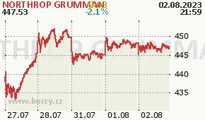 NORTHROP GRUMMAN NOC - aktuální graf online