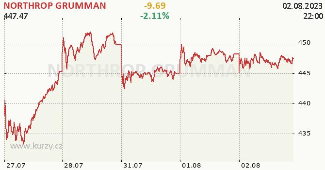 NORTHROP GRUMMAN - aktuální graf online
