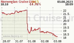 Norwegian Cruise Line NCLH - aktuální graf online
