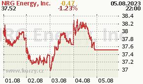 NRG Energy, Inc. NRG - aktuální graf online