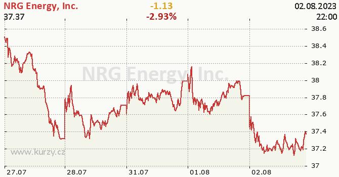 NRG Energy, Inc. - aktuální graf online
