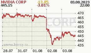 NVIDIA CORP NVDA - aktuální graf online