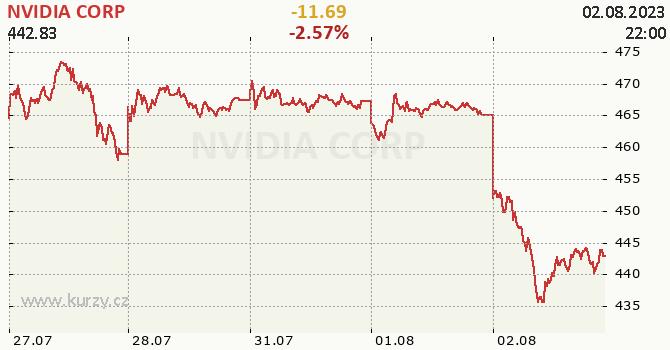 NVIDIA CORP - aktuální graf online
