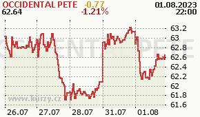 OCCIDENTAL PETE OXY - aktuální graf online