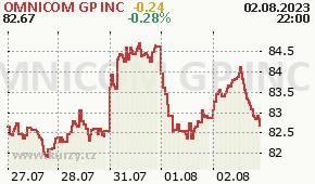 OMNICOM GP INC OMC - aktuální graf online