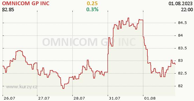 OMNICOM GP INC - aktuální graf online
