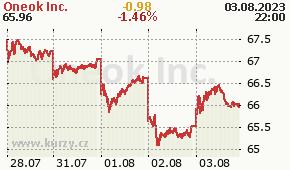 Oneok Inc. OKE - aktuální graf online