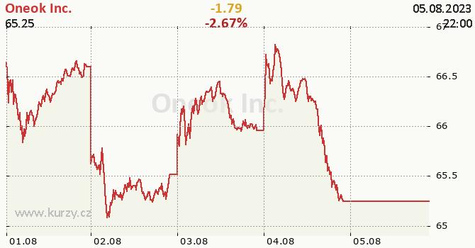 Oneok Inc. - aktuální graf online