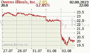 Owens-Illinois, Inc. OI - aktuální graf online