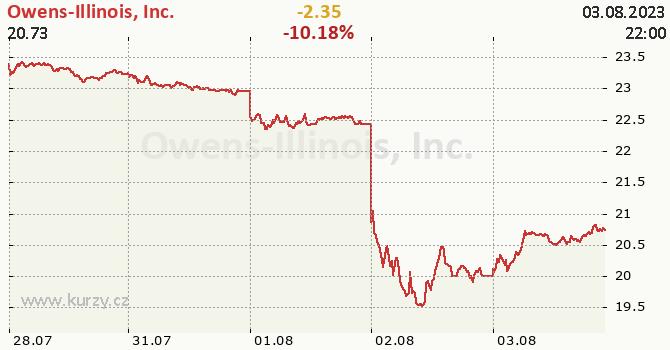 Owens-Illinois, Inc. - aktuální graf online