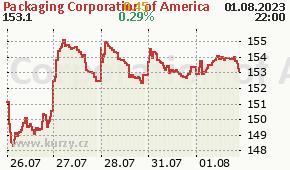 Packaging Corporation of America PKG - aktuální graf online